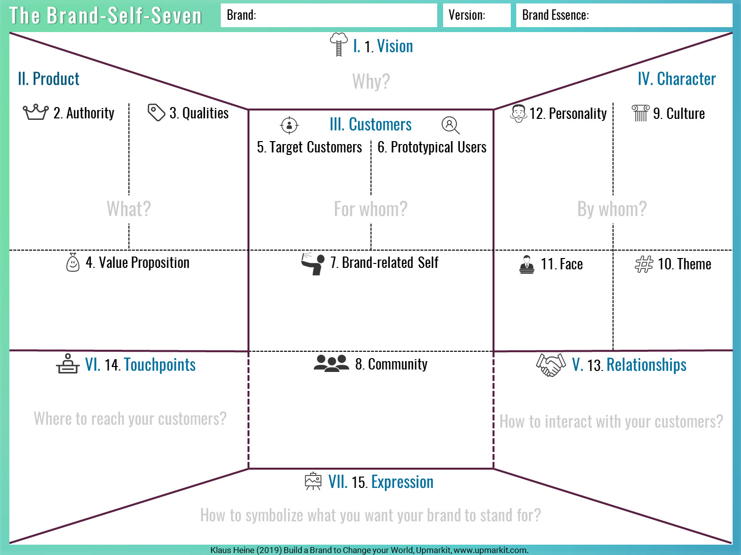 The Brand-Self-Seven Brand Identity Planning Model