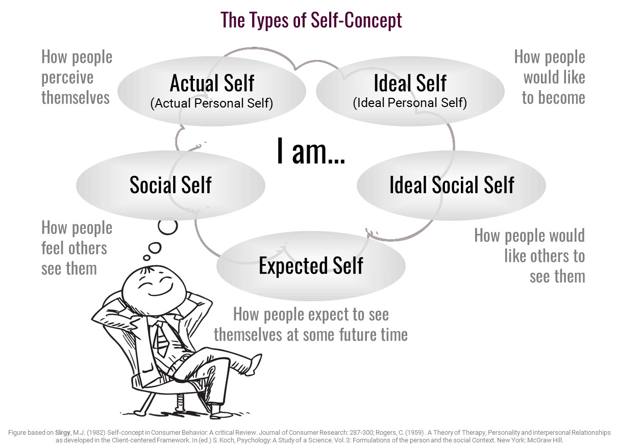 The Types of Self Concept