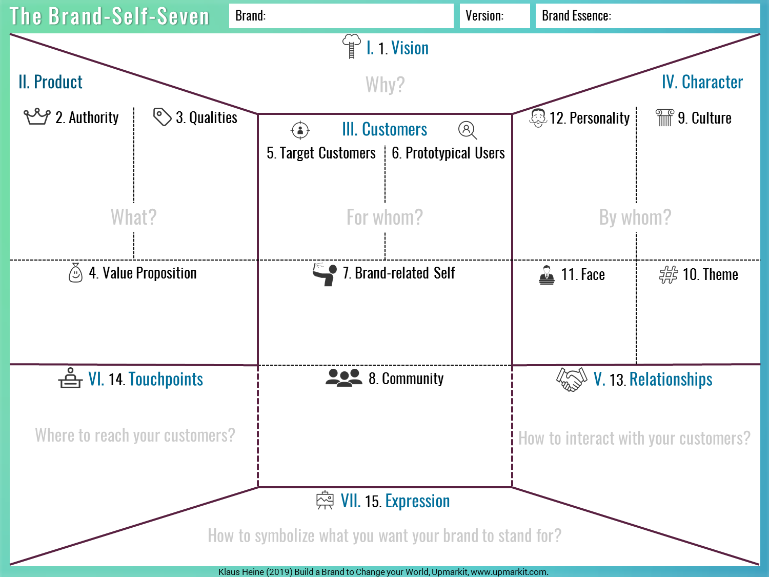 The Brand-Self-Seven - Brand Identity Planning Model